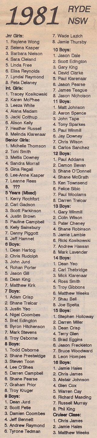 australian-champs-1981